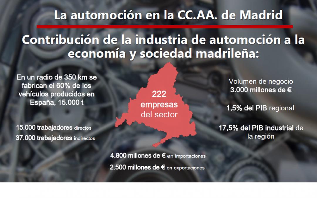 Datos del Sector de la Automoción en la Comunidad de Madrid