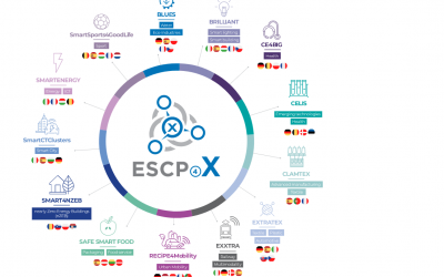 European TEXtile-TRAnsport-Sustainability paradigm for industrial clusters EXcellence in cross-sector innovation